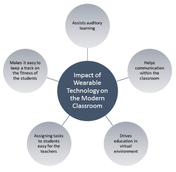 Wearable Technology Impact Classrooms