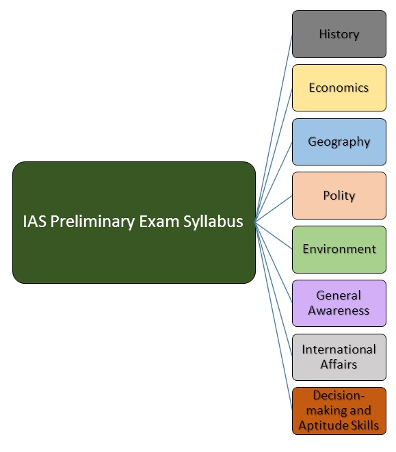 syllabus of the IAS